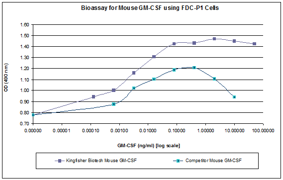 Mouse GM-CSF Biological Activity
